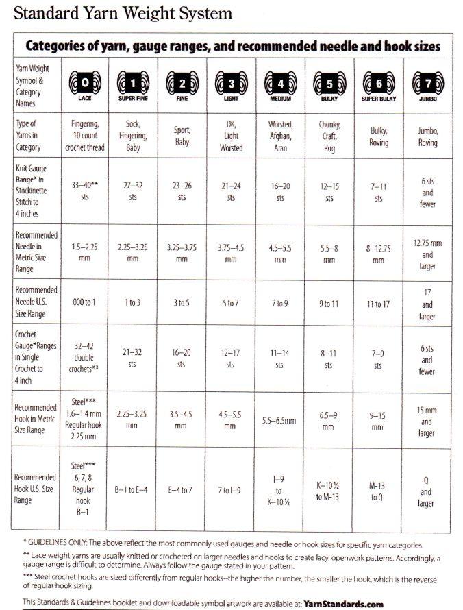 standard yarn weight system cyca